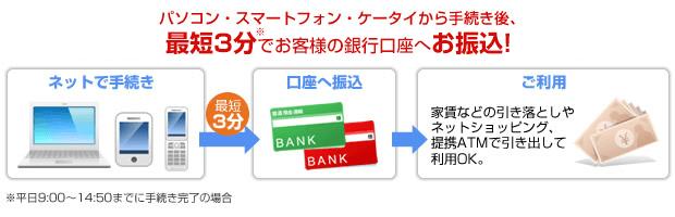 SMBCモビット WEB完結 利用方法