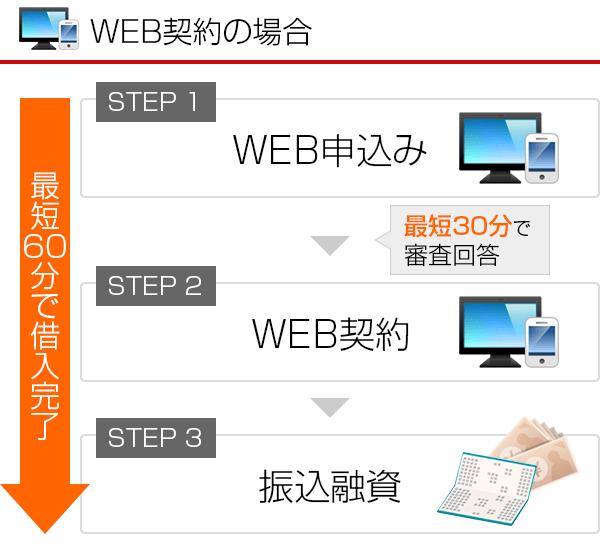 即日融資 WEB契約 STEP