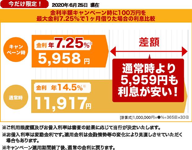 楽天銀行スーパーローン 金利半額キャンペーン中の利息差額
