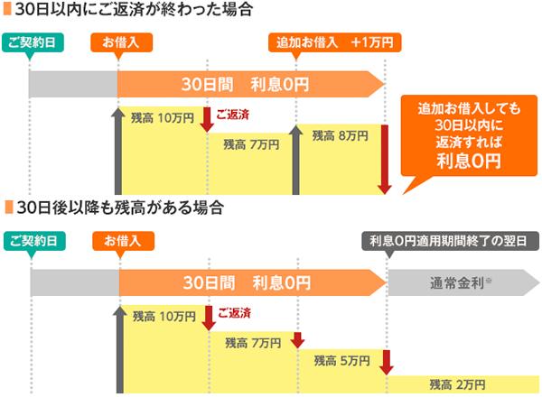 楽天銀行スーパーローン 30日間無利息