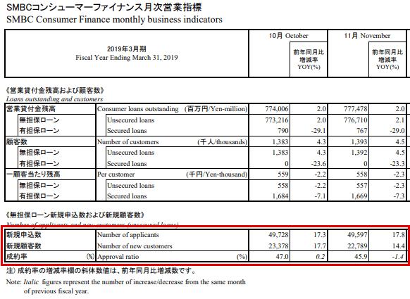 SMBCコンシューマーファイナンス月次営業指標 2019年3月期 2018年12月現在