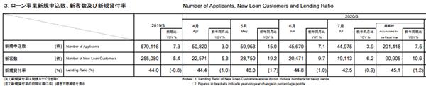 アコムの審査通過率 2019年9月 最新データ