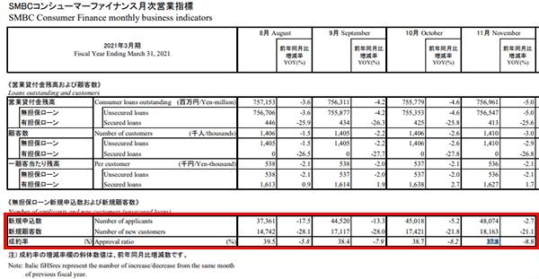 2020年8月~2020年11月のプロミスの審査通過率