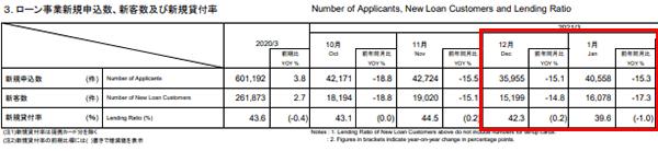 アコム 2020年12月~2021年1月のデータ