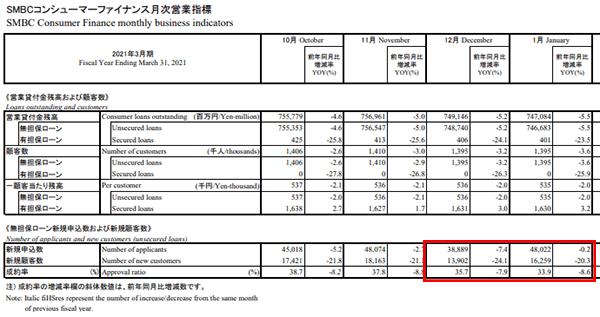 プロミス 2020年12月~2021年1月のデータ