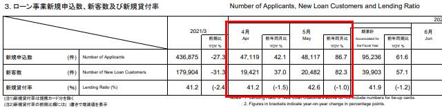 アコム 審査通過率 2021年7月最新データ