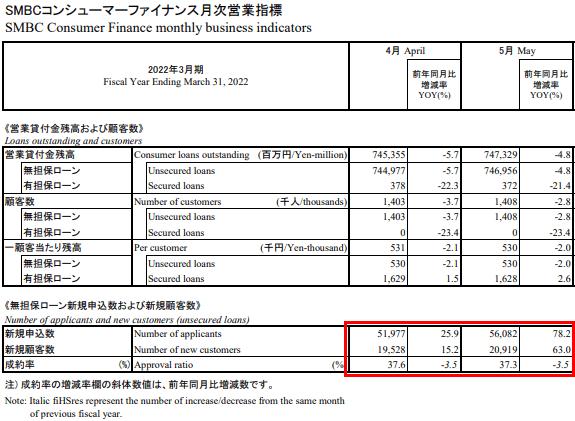 プロミス 審査通過率 2021年7月最新データ